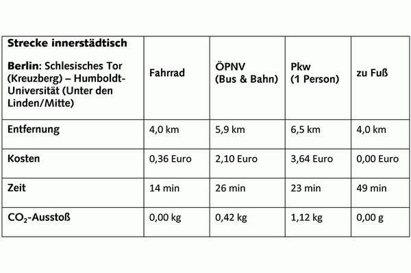 Verkehrsmittel im Vergleich _ Kurzstrecke